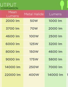 Lumen and wattage comparison of high output hid metal halide led bulbs fixtures also to watt energy vs brightness rh takethreelighting