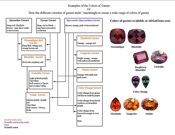 Garnet Color Chart - Wiring DATA •