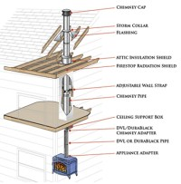 Duratech Chimney Pipe Installation Guide