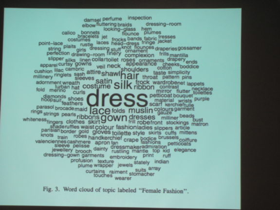 Word cloud of terms related to female fashion