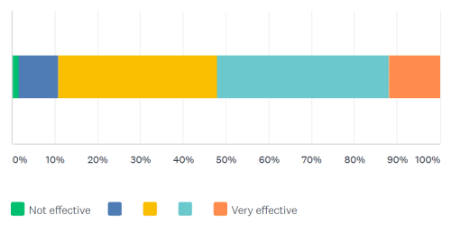 how effective 350 in engaging survey question results