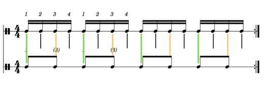 Exercice modèle en couleurs : croches MG, doubles croches MD
