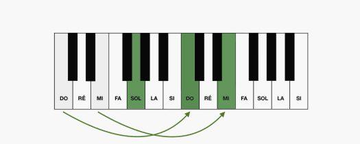 Les accords renversés au piano : 2e renversement de Do Majeur au clavier