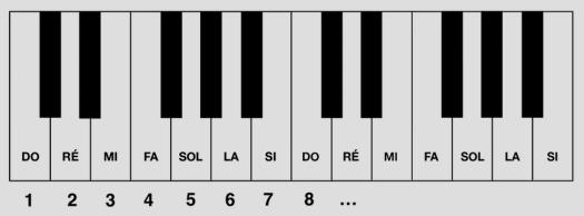 améliorer le déchiffrage avec les intervalles : sur le clavier
