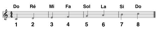 améliorer le déchiffrage avec les intervalles : sur la partition