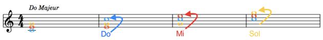 Les accords renversés au piano : exemple sur la partition avec Do Majeur
