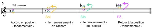 Les accords renversés au piano : exemple sur la partition avec Sol mineur
