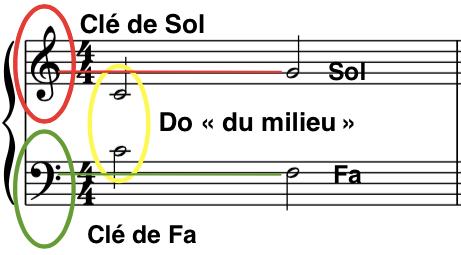 Lire une partition : 3 notes repères