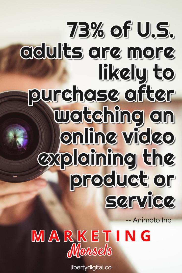 Videos Increase Purchasing