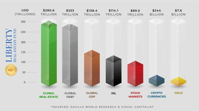 Bar graph of wealth held in different investment types with global real estate significantly higher than all others.