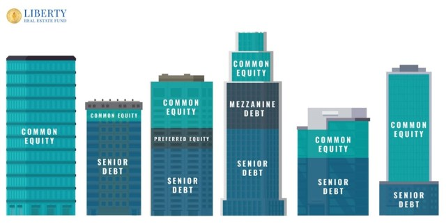 Office buildings of different heights and widths shaded showing vertical sections showing the real estate capital (not same colors) with Common Equity at the Top of the building and Senior Debt at the bottom. Preferred Equity, Common Equity; Senior Debt, Mezzanine Debt, Common Equity.
