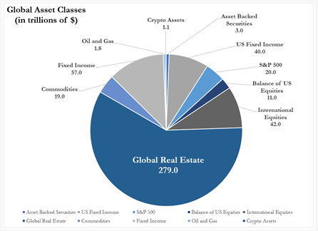 A pie chart showing Global Asset Class sizes and market shares showing real estate as the largest asset class along with US Equities, Fixed Income, Oil & Gas, Crypto, Commodities and asset backed securities.