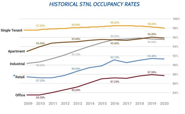 A graphic illustrating Historical Occupancy Rates for commercial real estate properties and that NNN properties come out best in class as compared to apartment properties, industrial properties, retail properties and office properties