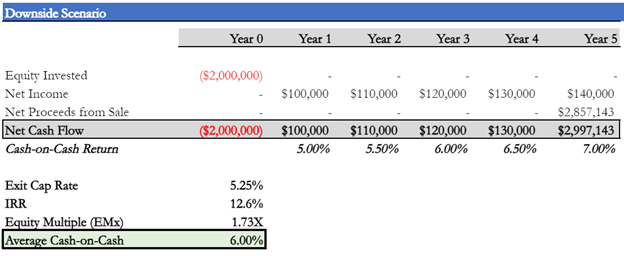 A 5 year analysis example of an all cash IRR compared to Equity Multiple and Average Cash On Cash return. The going in cap rate is 5% and the higher exit cap rate at 5.25% decreases the IRR.