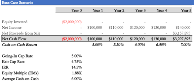 A 5 year analysis example of an all cash IRR compared to Equity Multiple and Average Cash On Cash return. The going in cap rate is 5% and the lower exit cap rate at 4.75% increases the IRR.