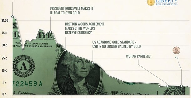 A picture of a one dollar bill and the erosion of purchasing power from $1.00 in 1913 to 4 cents in 2020. The illustration is a chart showing major events which reduced the value of the dollar like FDR confiscating gold and Nixon taking the dollar of the Gold Standard.