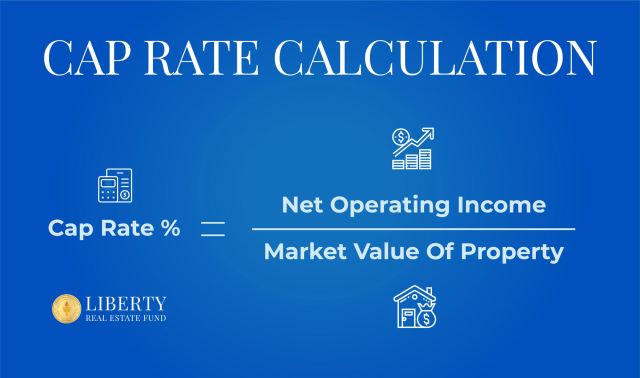 An image titled Cap Rate Calculation showing the equation for calculating the Capitalization Rate (Cap Rate) of a real estate investment property. The formula is MARKET VALUE OF A PROPERTY divided by the NET OPERATING INCOME (NOI) equals the CAP RATE or Market Value/NOI = Cap Rate with the Liberty Real Estate Fund logo.