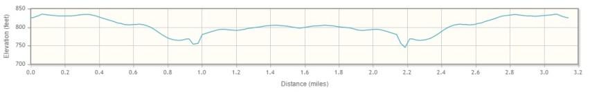 5k-elevation-chart