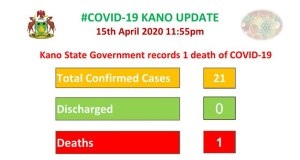 Covid-19: Kano Records First Death As Cases Rise To 21
