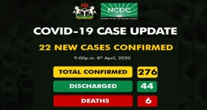 Covid-19: Centre Confirmed Cases Rise To 276