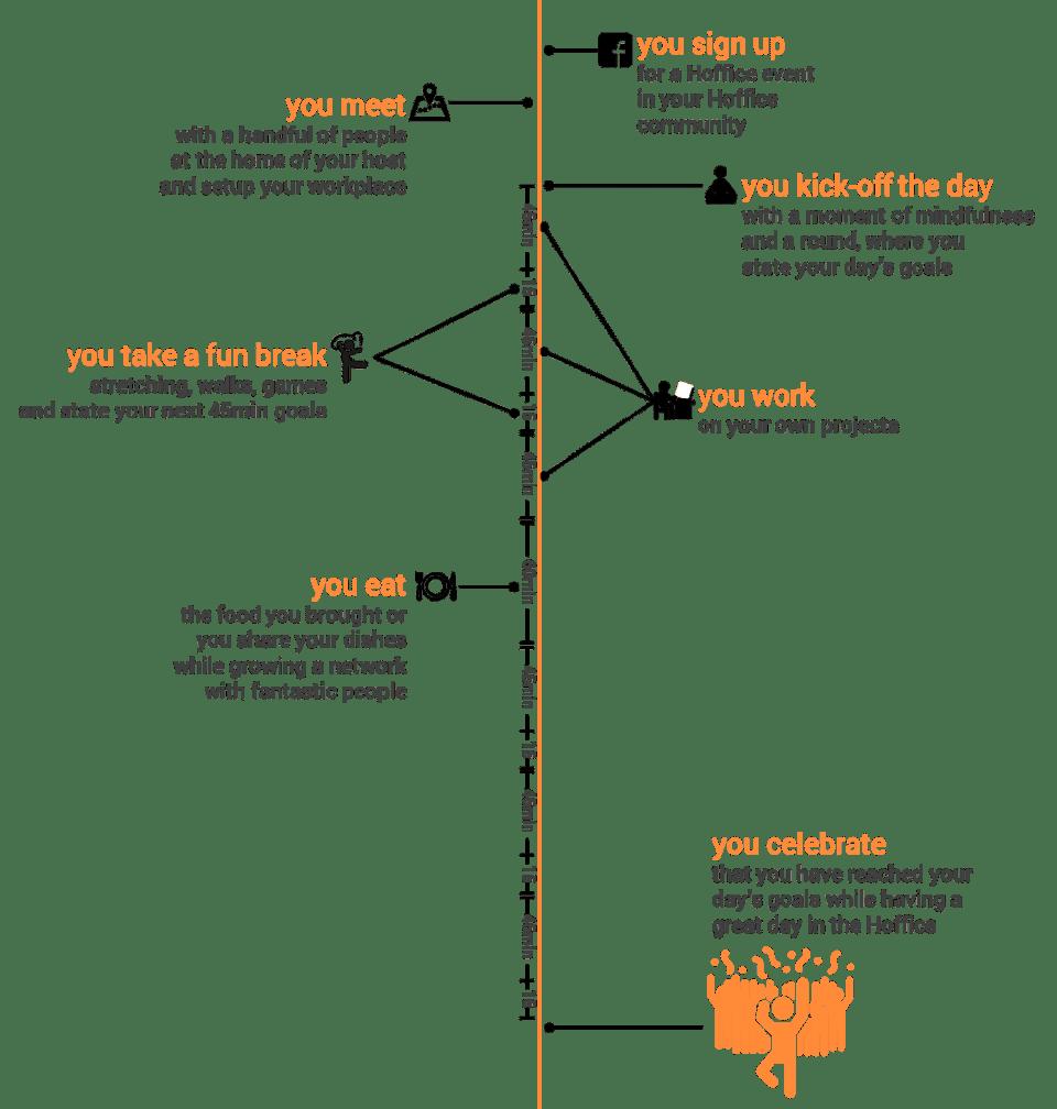 Hoffice_timeline_lengthy