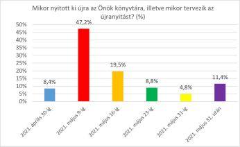 grafikon 1_konyvtarak_ujranyitas_OSZK_KI_2021. 06. 09