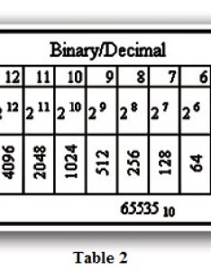 Table binary decimal also numbering systems explained librarytomationdirect rh