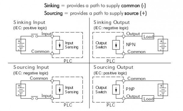 s video wiring diagram plant cell only sinking and sourcing for the plc explained library automationdirect