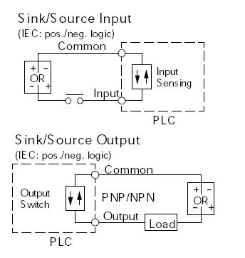 s video wiring diagram beetle uk sinking and sourcing for the plc explained library automationdirect