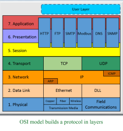 osi model for plc communications [ 1040 x 1065 Pixel ]