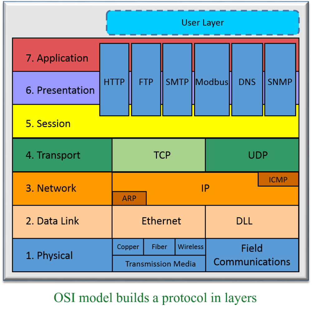 medium resolution of osi model for plc communications
