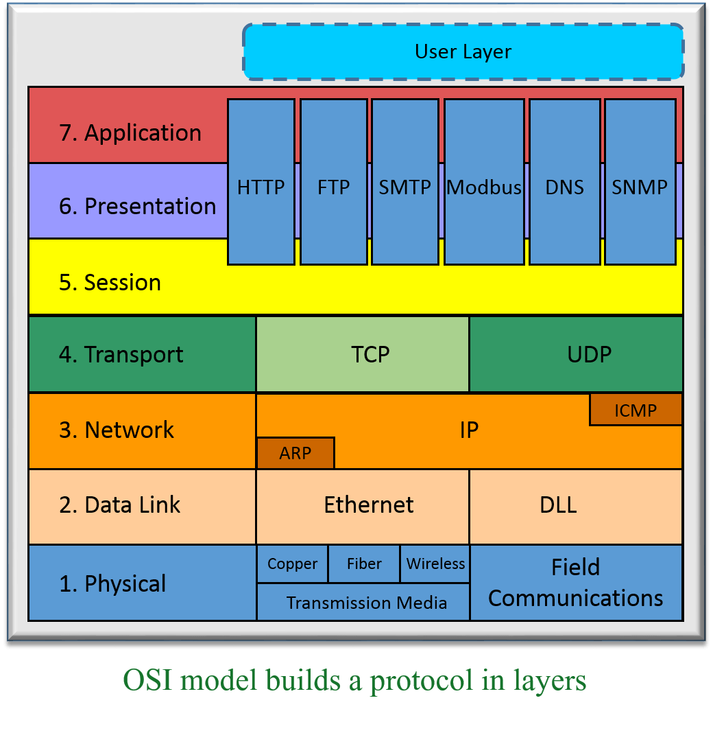 hight resolution of osi model for plc communications