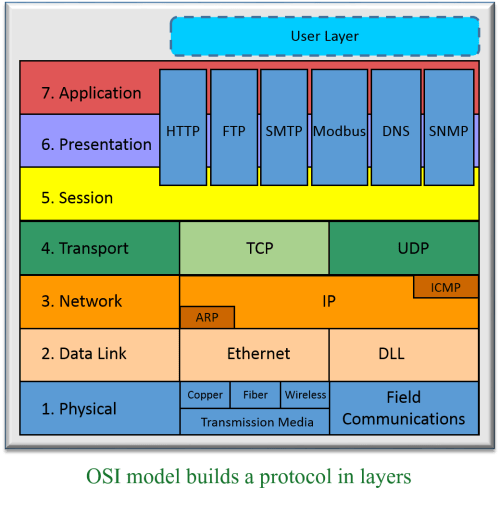 small resolution of osi model for plc communications