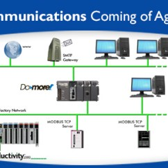 Spotlight Wiring Diagram 4 Pin Connector Plc Communications - Coming Of Age | Automationdirect