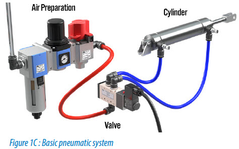 why use pneumatics library