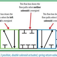 Basic Automotive Wiring Diagram Symbols 2001 Mitsubishi Eclipse Radio Pneumatic Circuit Explained Library Automationdirect Figure 2b 3 Position Double Solenoid Actuated Spring Return Valve