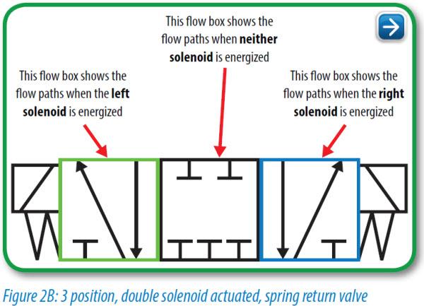 pneumatic circuit symbols explained libraryautomationdirect