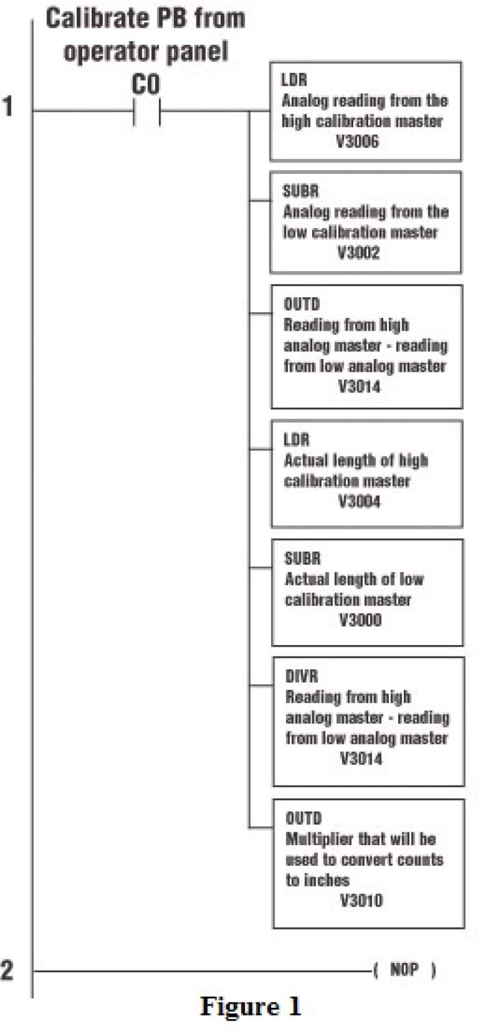 medium resolution of implementing a plc calibration routine to ensure accurate instrument readings
