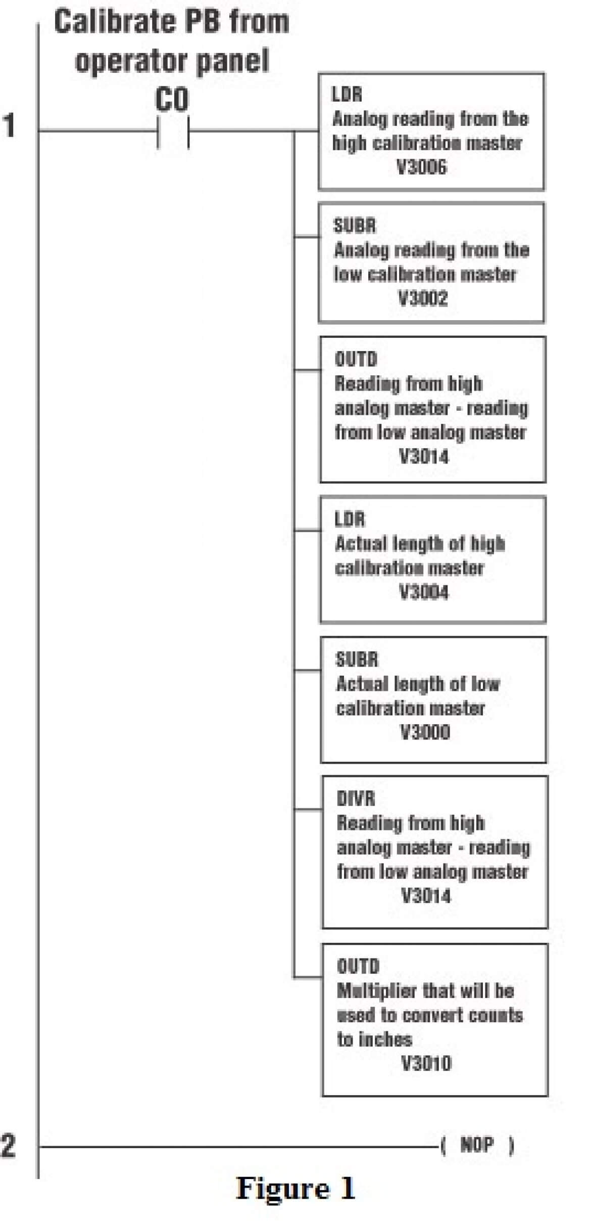 hight resolution of implementing a plc calibration routine to ensure accurate instrument readings