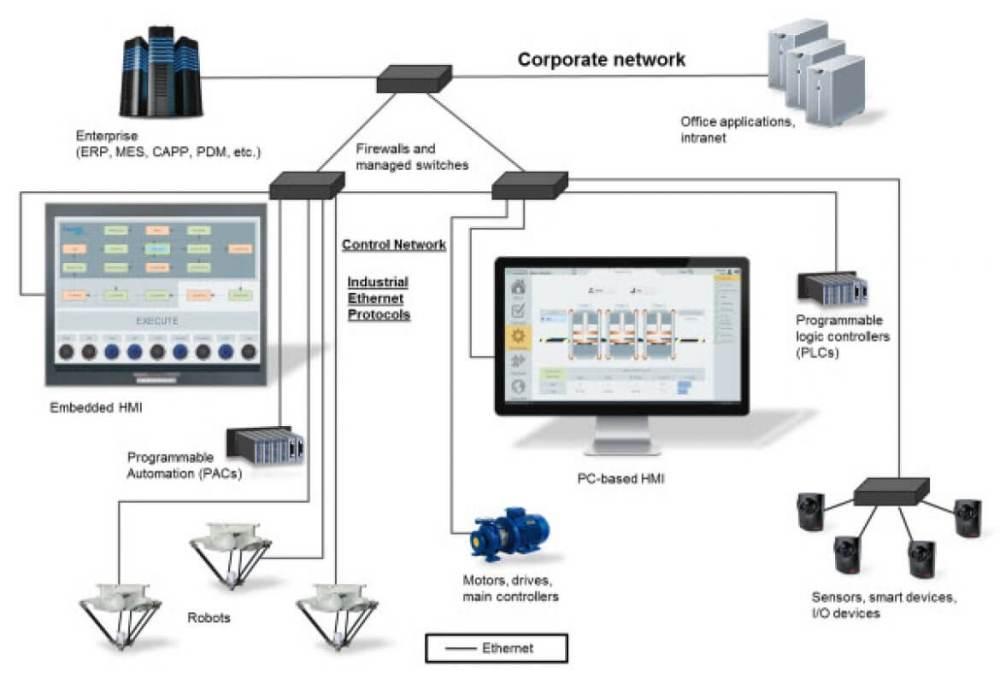 medium resolution of ethernet lan diagram