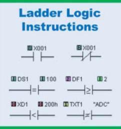plc ladder diagram symbol pdf [ 1170 x 1170 Pixel ]