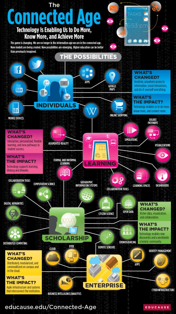 Higher Education In Connected Age 2013 Infographic