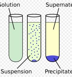 precipitation diagram chemistry clipart precipitation chemical reaction chemistry [ 900 x 880 Pixel ]