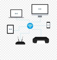 lan wifi diagram clipart wireless lan wide area network local area network [ 900 x 1280 Pixel ]