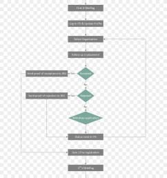 training process flow clipart process flow diagram flowchart [ 900 x 1080 Pixel ]