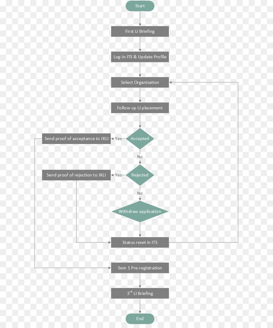 medium resolution of training process flow clipart process flow diagram flowchart