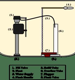 diagram clipart how toilets work diagram [ 900 x 888 Pixel ]