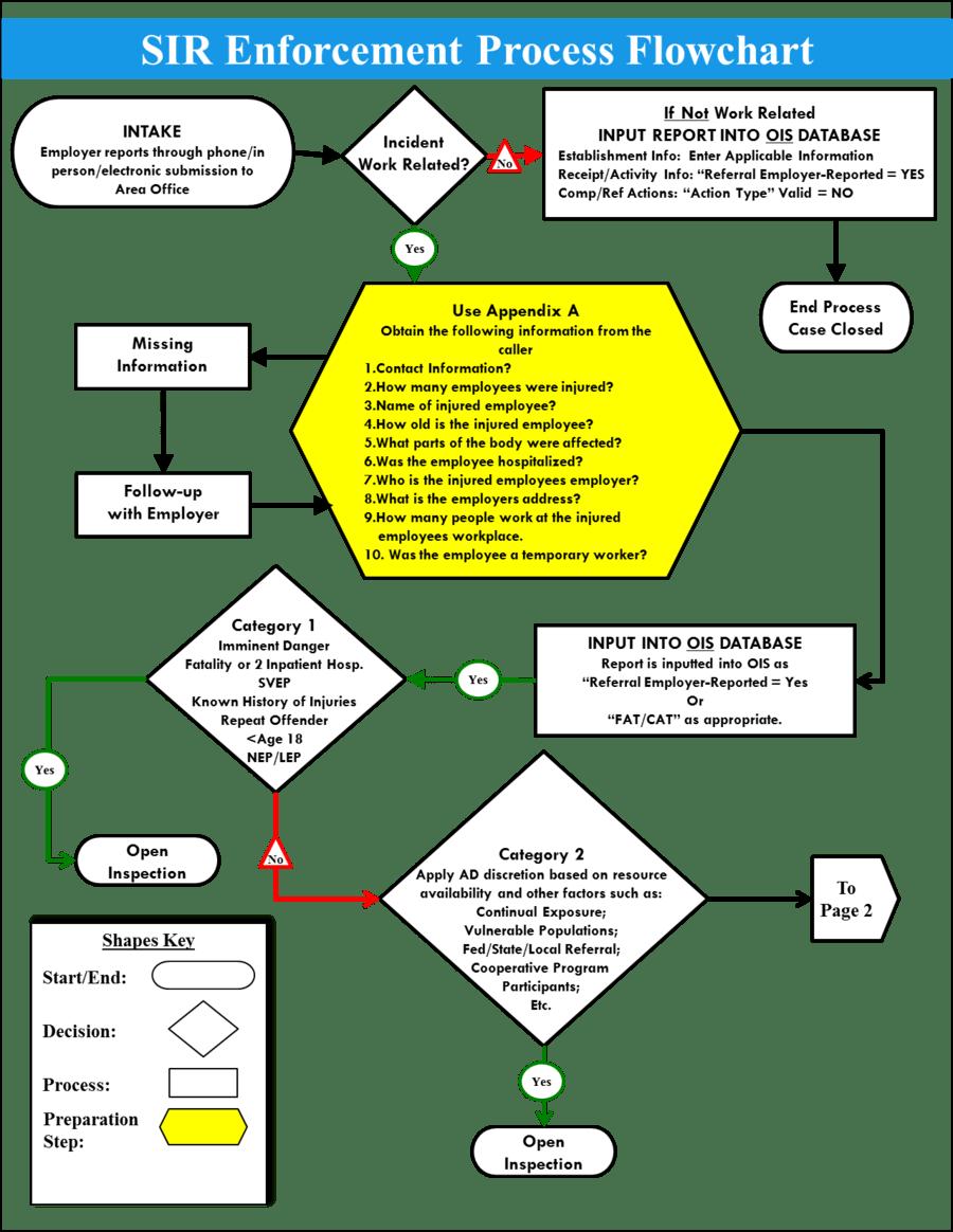 medium resolution of accident investigation flowchart clipart incident report flowchart accident