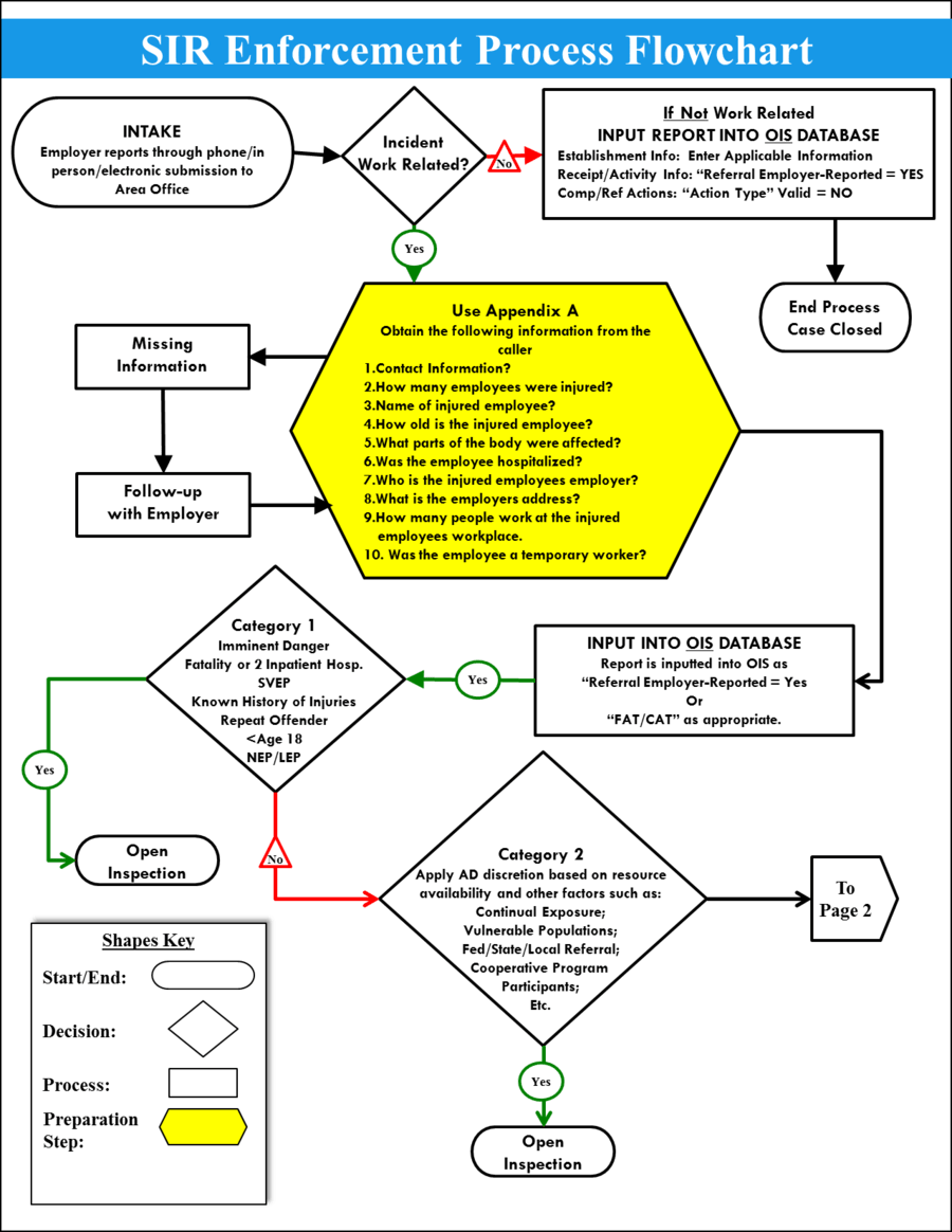 hight resolution of accident investigation flowchart clipart incident report flowchart accident