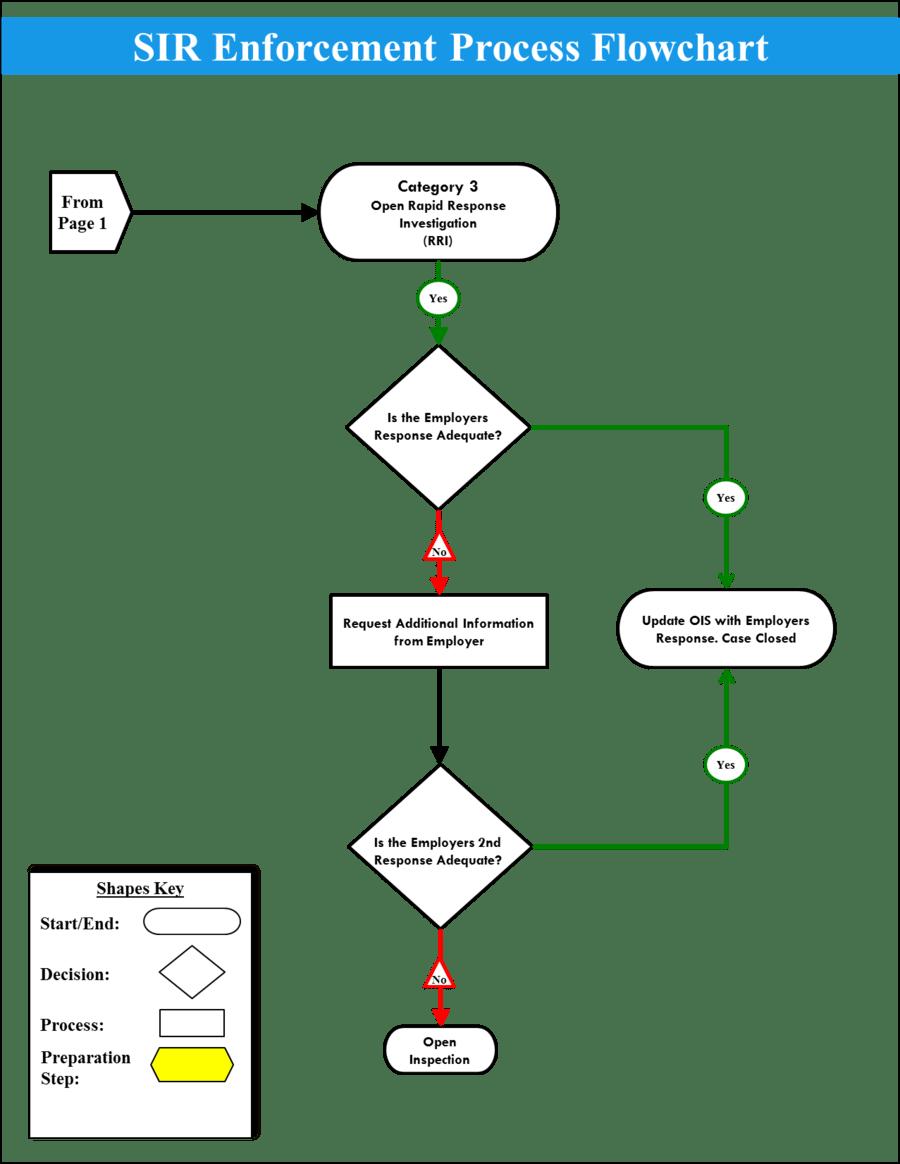 medium resolution of accident investigation process flowchart clipart flowchart incident report incident management
